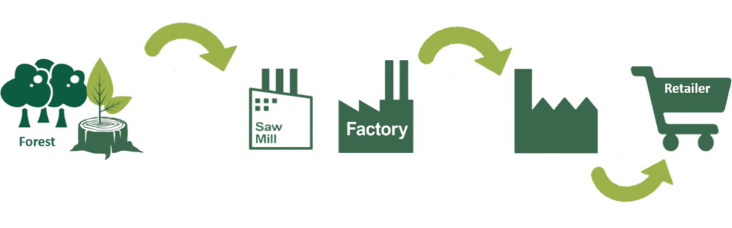 łańcuch dostaw, fsc, certyfikat fsc, opakowania z fsc